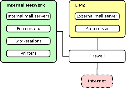 Firewall topology